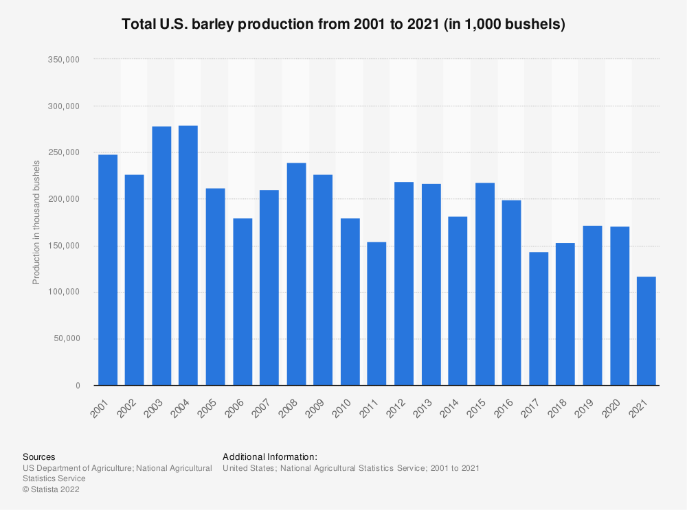 Statistic: Total U.S. barley production from 2000 to 2018 (in 1,000 bushels) | Statista