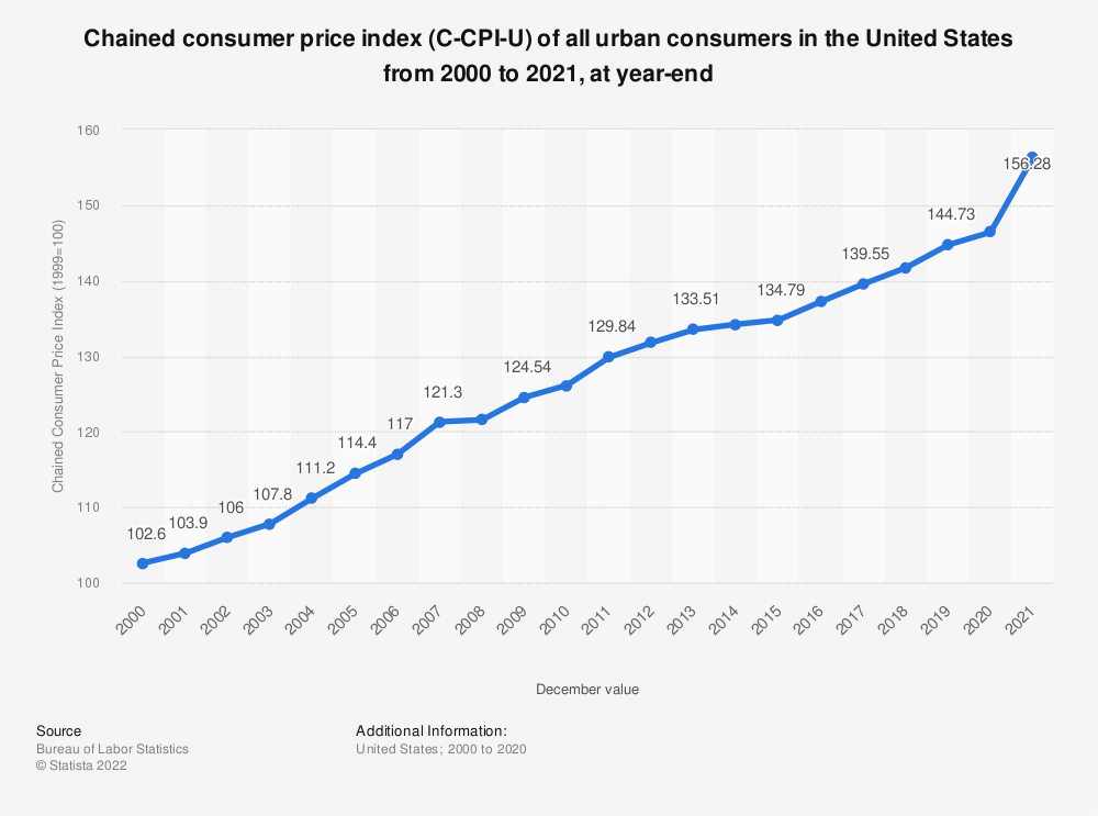 Statistic: Chained consumer price index (C-CPI-U) of all urban consumers in the United States from 2000 to 2019, at year-end | Statista