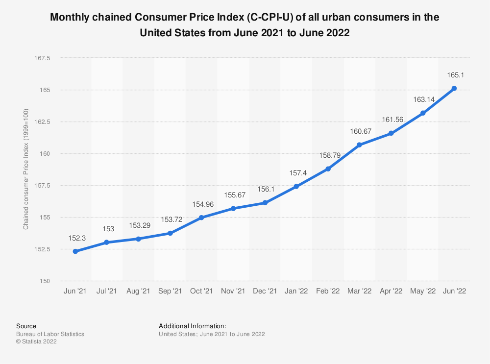 Statistic: Monthly chained Consumer Price Index (C-CPI-U) of all urban consumers in the United States from April 2018 to April 2019 | Statista