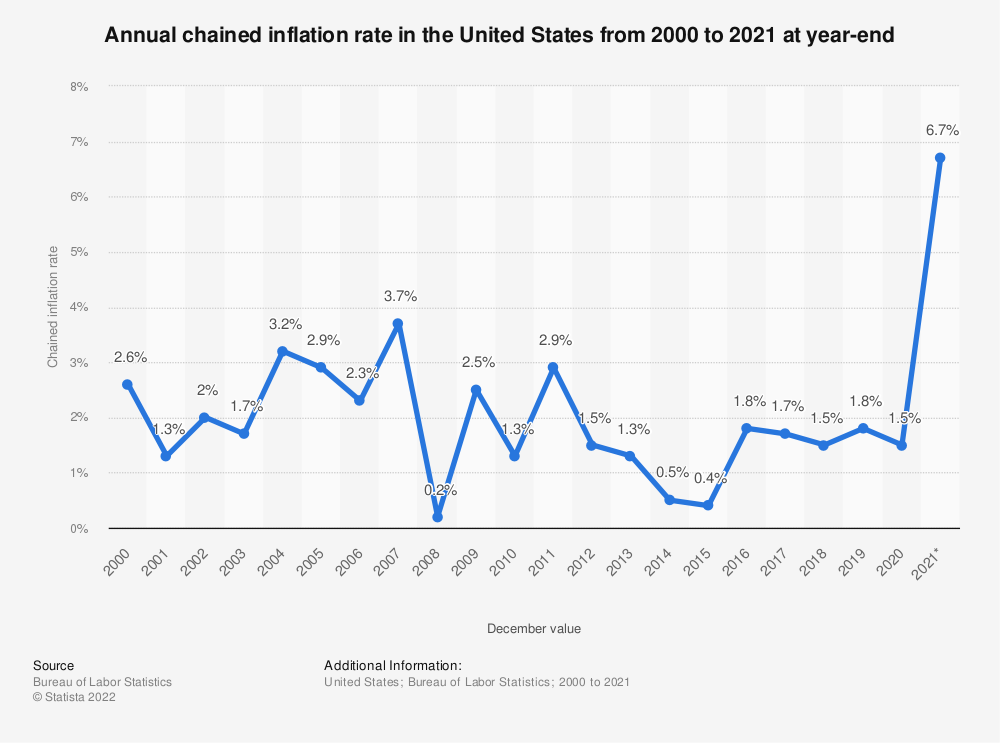 Statistic: Annual chained inflation rate in the United States from 2000 to 2019 at year-end | Statista