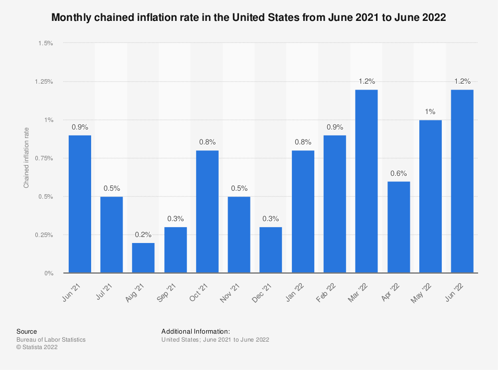 Statistic: Monthly chained inflation rate in the United States from May 2019 to May 2020 | Statista