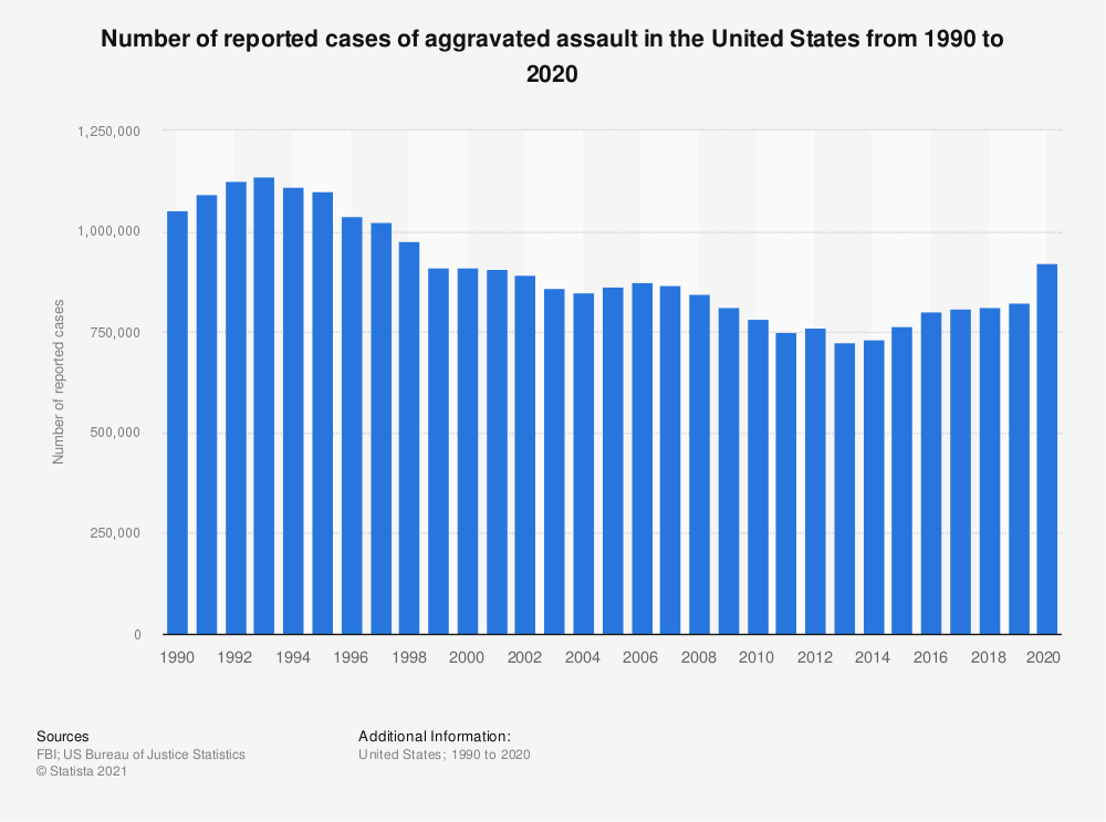 Statistic: Number of reported cases of aggravated assault in the United States from 1990 to 2016 | Statista