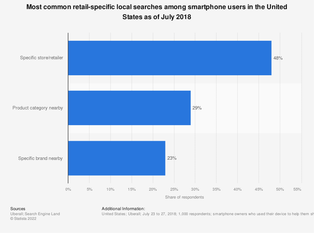 Statistic: Most common retail-specific local searches among smartphone users in the United States as of July 2018 | Statista