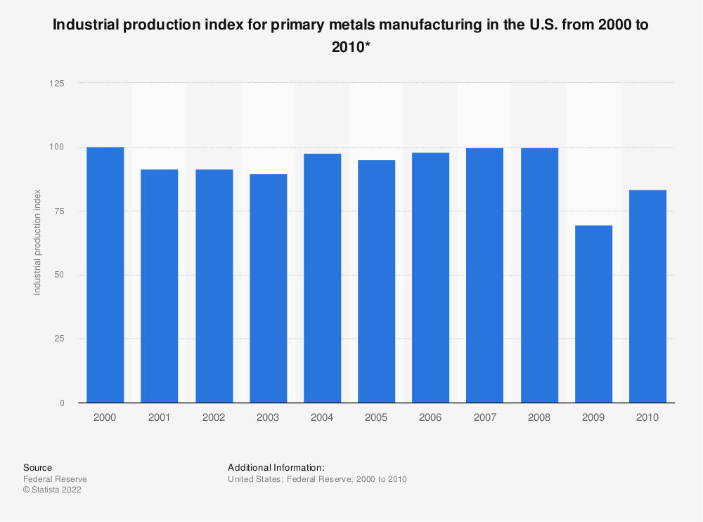Statistic: Industrial production index for primary metals manufacturing in the U.S. from 2000 to 2010* | Statista