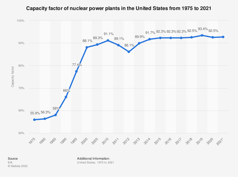 Statistic: Capacity factor of nuclear power plants in the U.S. from 1975 to 2017* | Statista