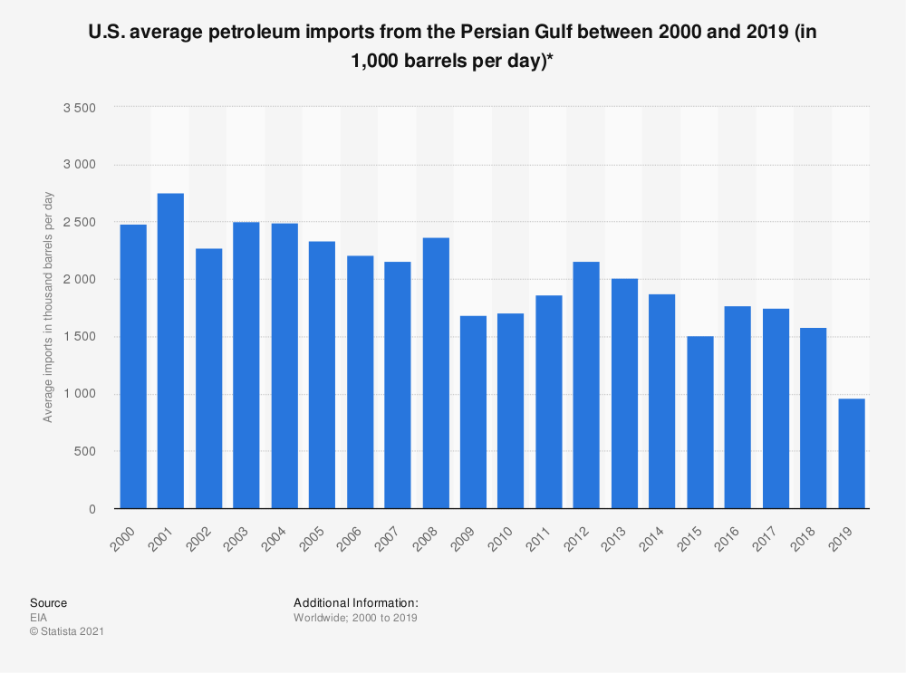 Statistic: U.S. average petroleum imports from the Persian Gulf between 2000 and 2018 (in 1,000 barrels per day)* | Statista