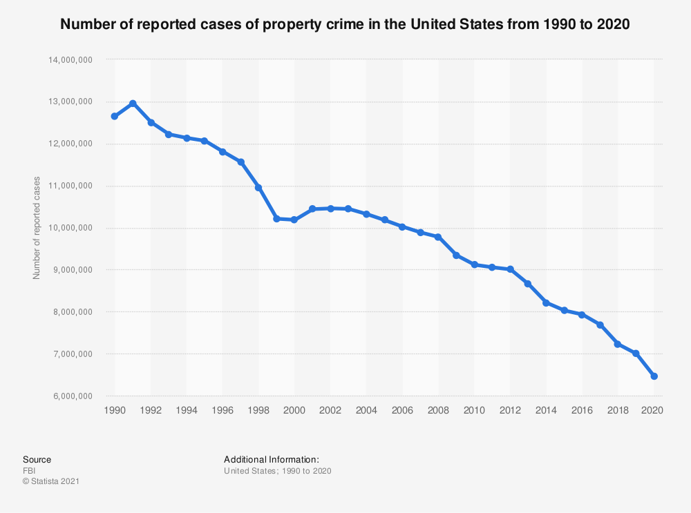 Statistic: Number of reported cases of property crime in the United States from 1990 to 2016 | Statista