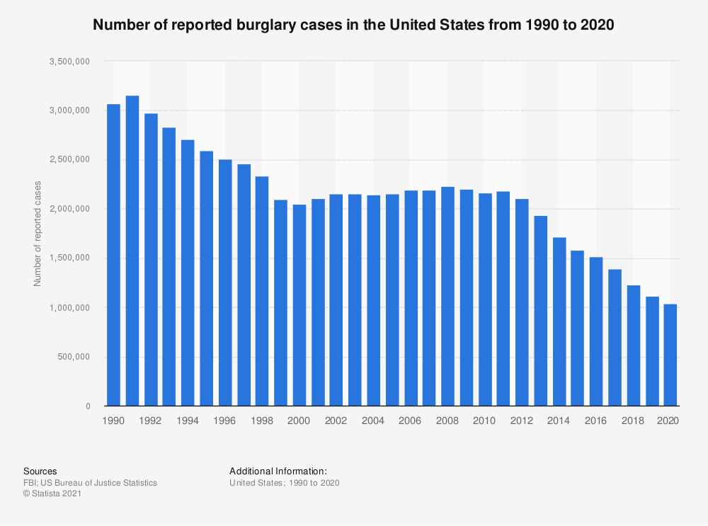 Statistic: Number of reported burglary cases in the United States from 1990 to 2016 | Statista