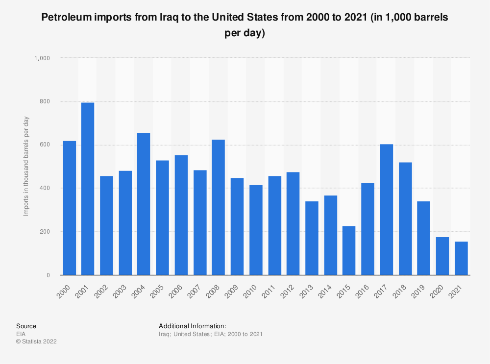 Statistic: U.S. petroleum imports from Iraq from 2000 to 2018 (in 1,000 barrels per day)   Statista