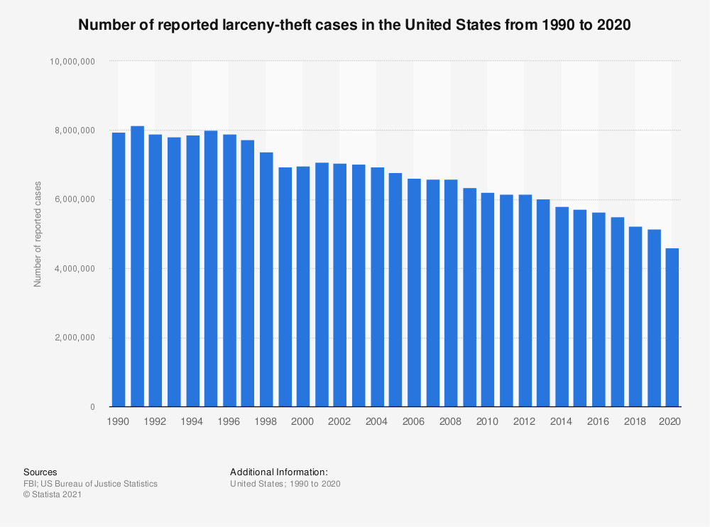 Statistic: Number of reported larceny-theft cases in the United States from 1990 to 2016 | Statista