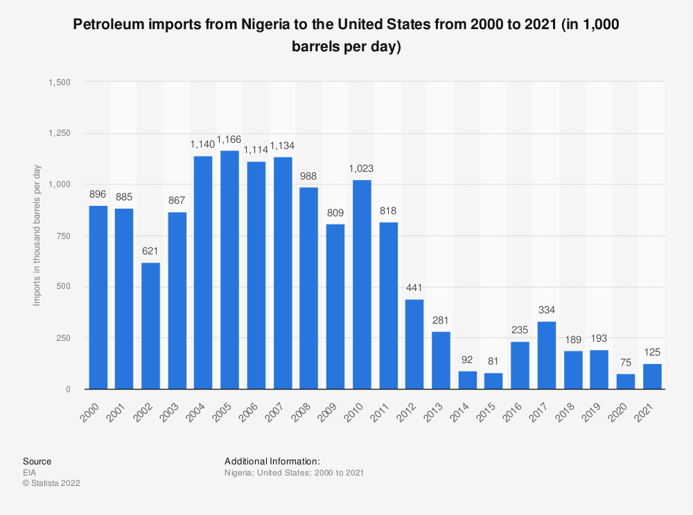 Statistic: U.S. petroleum imports from Nigeria from 2000 to 2018 (in 1,000 barrels per day) | Statista