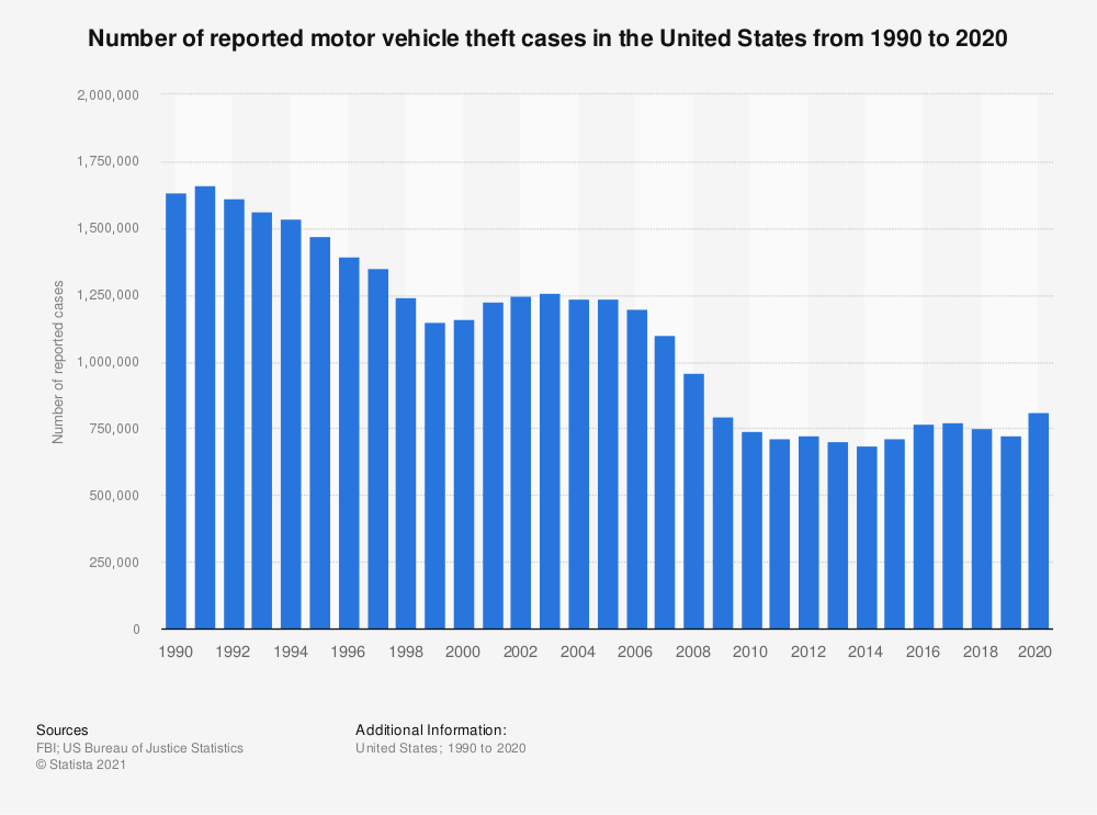 Statistic: Number of reported motor vehicle theft cases in the United States from 1990 to 2016 | Statista