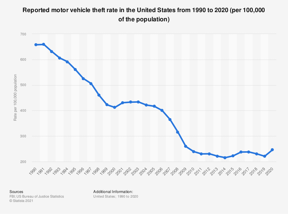 Statistic: Reported motor vehicle theft rate in the United States from 1990 to 2016 | Statista