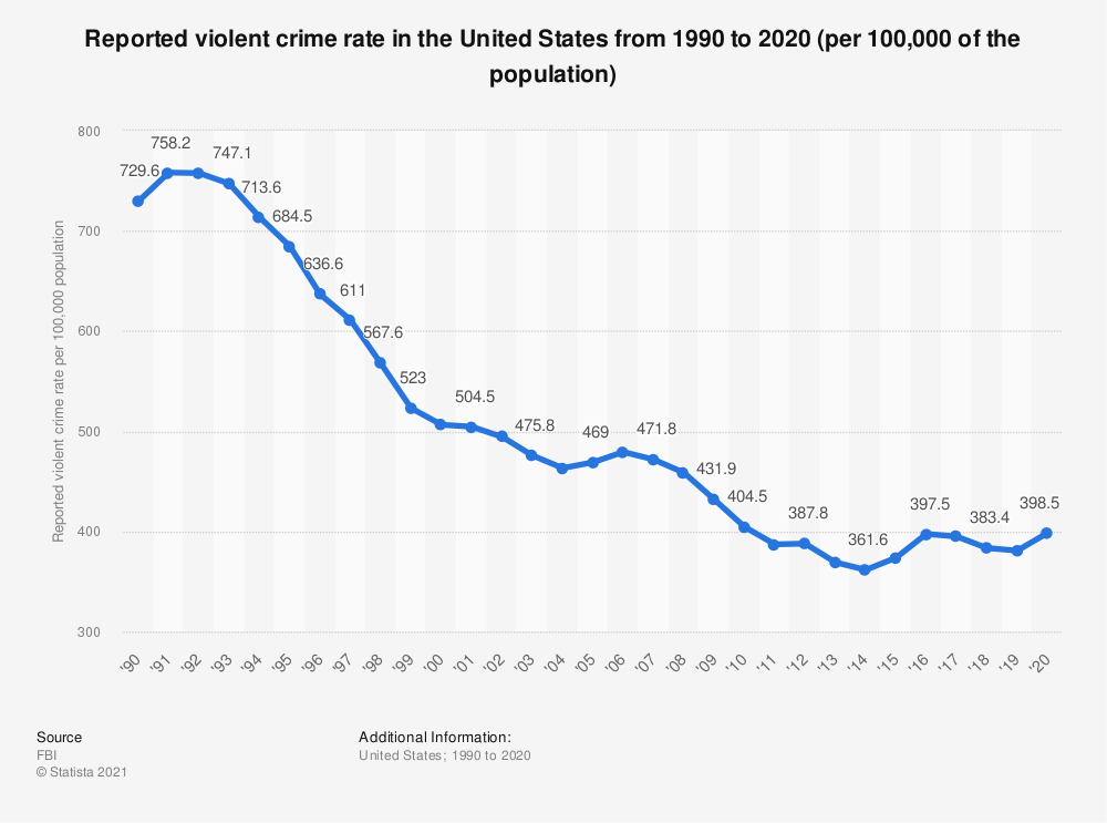 Statistic: Reported violent crime rate in the United States from 1990 to 2019 | Statista