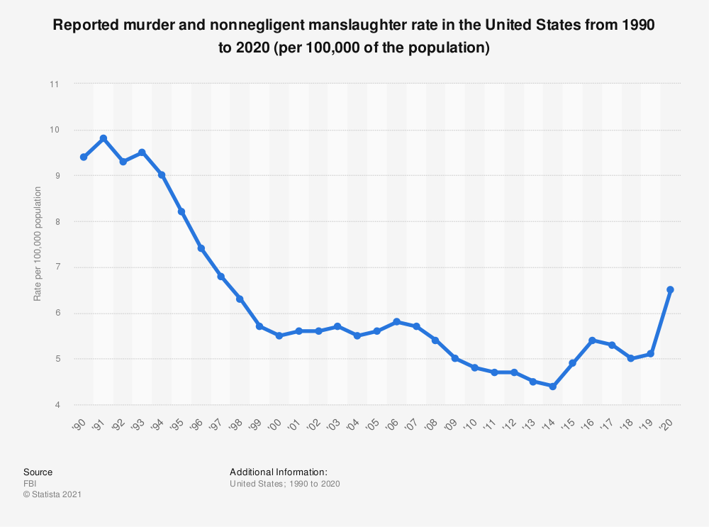 Statistic: Reported murder and nonnegligent manslaughter rate in the United States from 1990 to 2017 | Statista