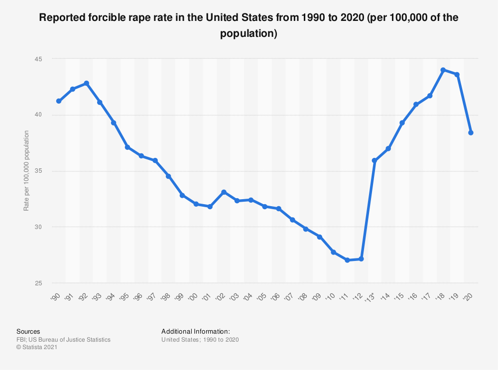 Statistic: Reported forcible rape rate in the United States from 1990 to 2016 | Statista
