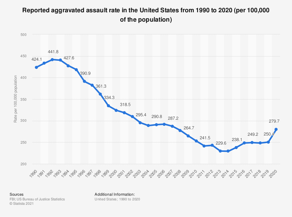 Statistic: Reported aggravated assault rate in the United States from 1990 to 2017 | Statista