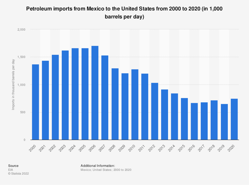 Statistic: U.S. petroleum imports from Mexico between 2000 and 2019 (in 1,000 barrels per day) | Statista