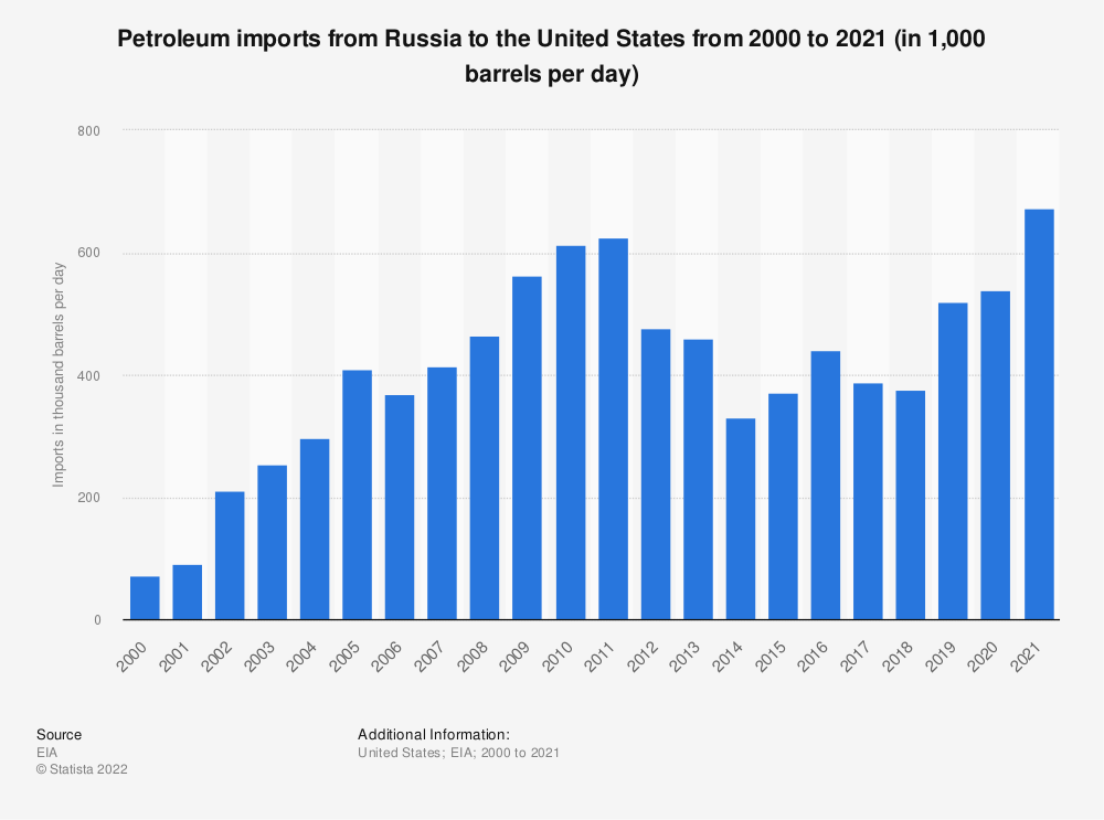 Statistic: U.S. petroleum imports from Russia between 2000 and 2018 (in 1,000 barrels per day) | Statista