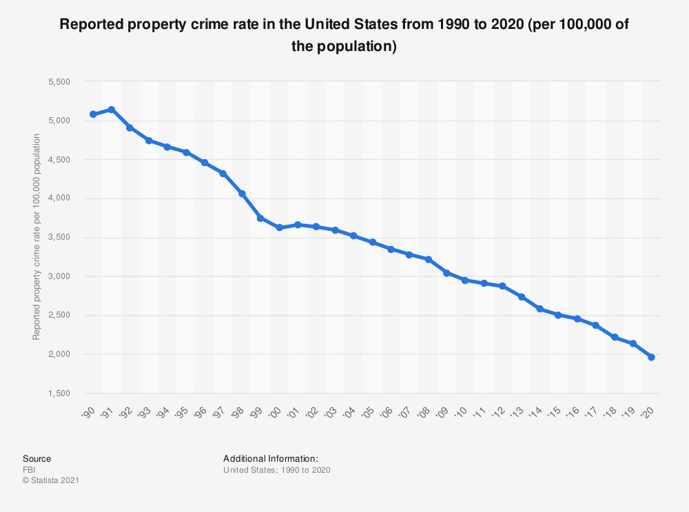 Statistic: Reported property crime rate in the United States from 1990 to 2016 | Statista