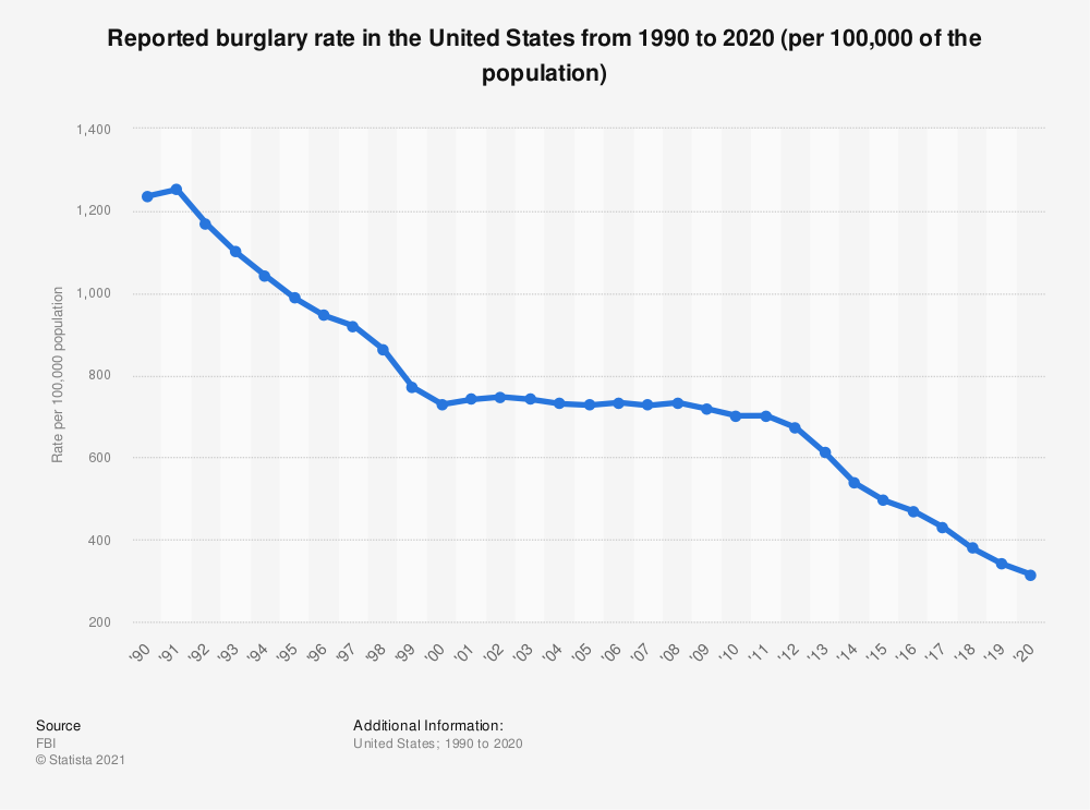Statistic: Reported burglary rate in the United States from 1990 to 2017 | Statista