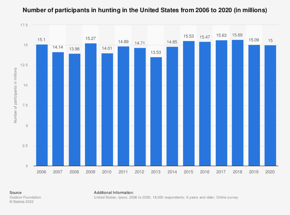 Statistic: Number of participants in hunting in the United States from 2006 to 2016 (in millions)* | Statista