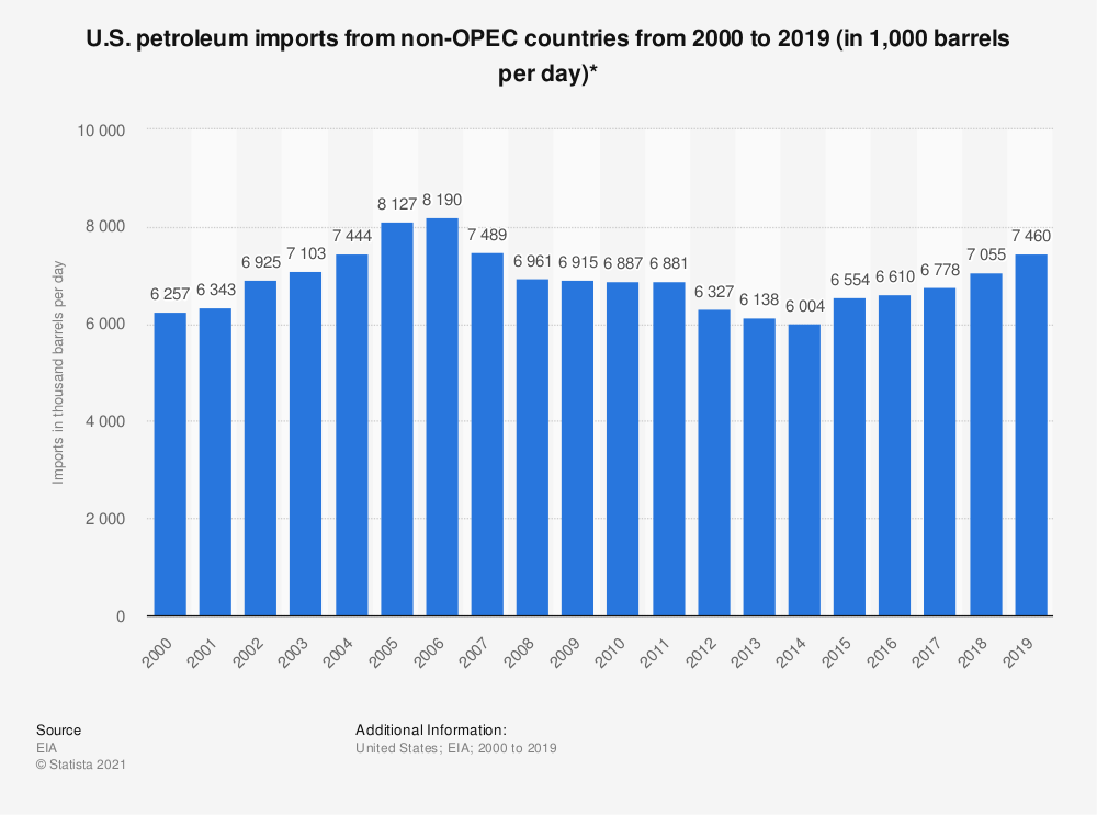 Statistic: U.S. petroleum imports from non-OPEC countries between 2000 and 2018 (in 1,000 barrels per day)* | Statista