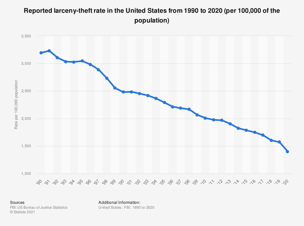 Statistic: Reported larceny-theft rate in the United States from 1990 to 2016 | Statista