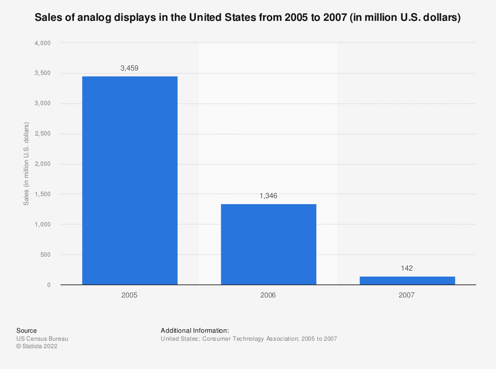 Statistic: Sales of analog displays in the United States from 2005 to 2007 (in million U.S. dollars) | Statista