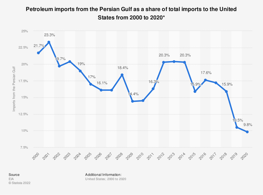 Percentage of U S  petroleum imports from Persian Gulf 2018