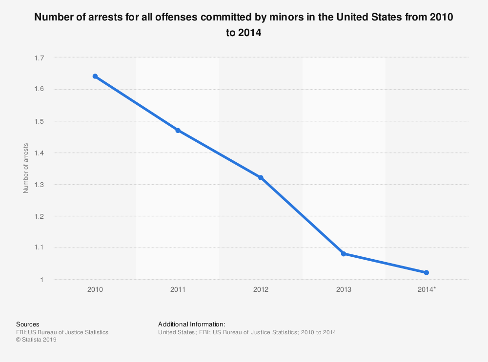 Statistic: Number of arrests for all offenses committed by minors in the United States from 2010 to 2014 | Statista
