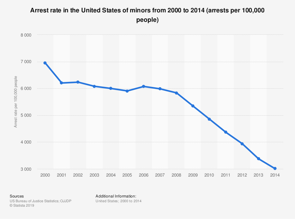 Statistic: Arrest rate in the United States of minors from 2000 to 2014 (arrests per 100,000 people) | Statista