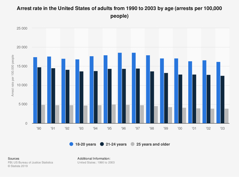 Statistic: Arrest rate in the United States of adults from 1990 to 2003 by age (arrests per 100,000 people) | Statista