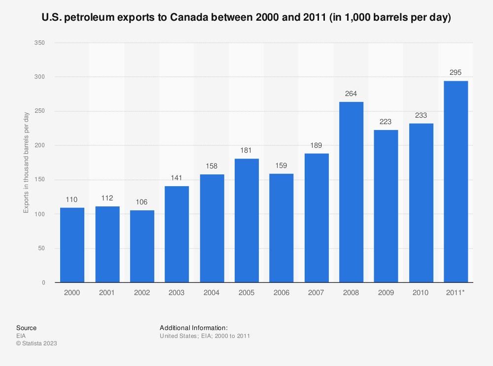 Statistic: U.S. petroleum exports to Canada between 2000 and 2011 (in 1,000 barrels per day) | Statista