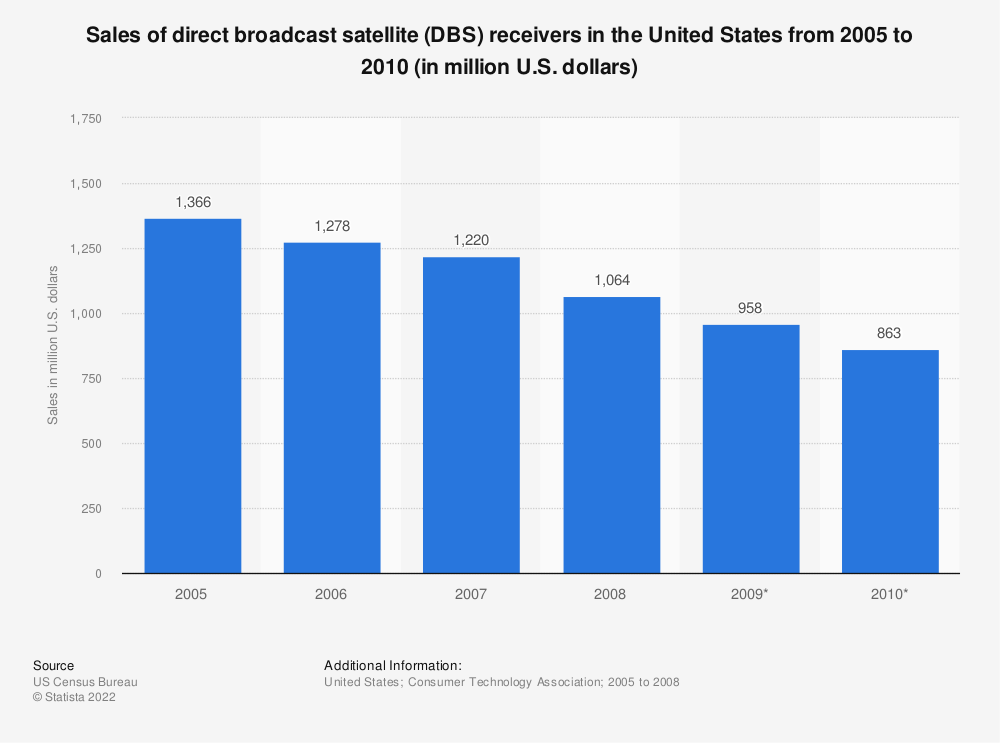 Statistic: Sales of direct broadcast satellite (DBS) receivers  in the United States from 2005 to 2010 (in million U.S. dollars) | Statista
