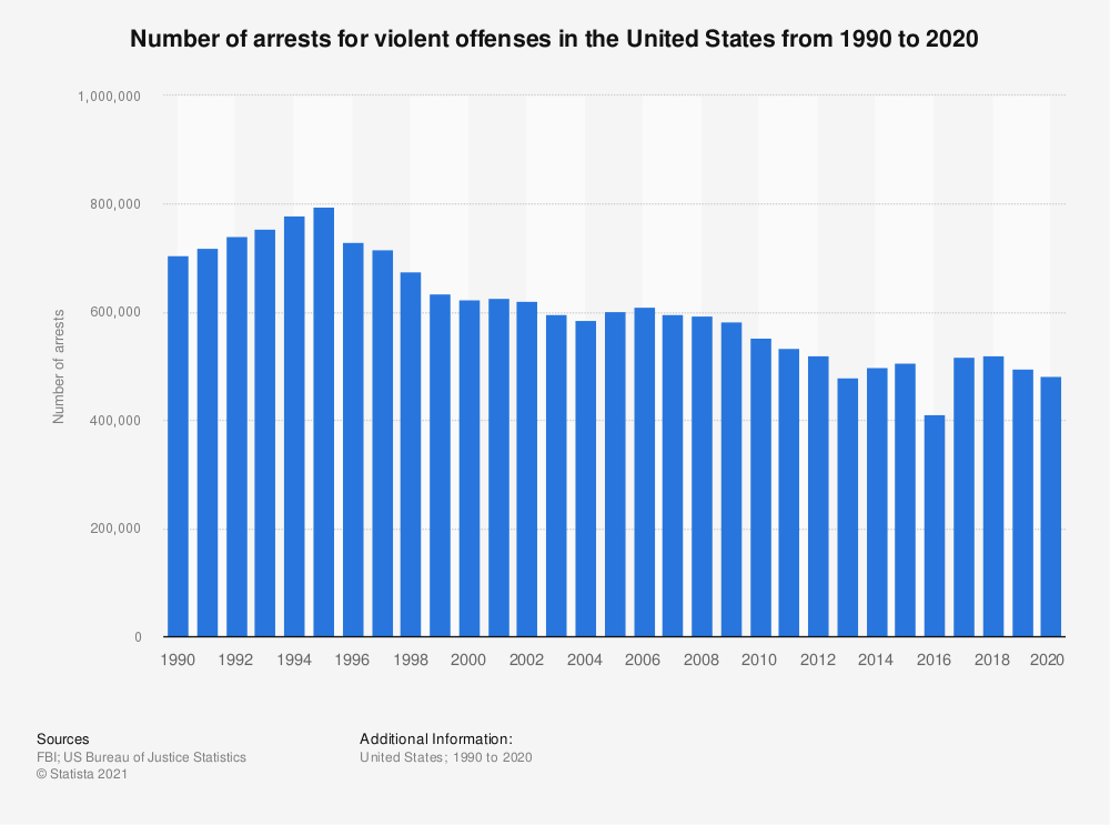 Statistic: Number of arrests for violent offenses in the United States from 1990 to 2016 | Statista