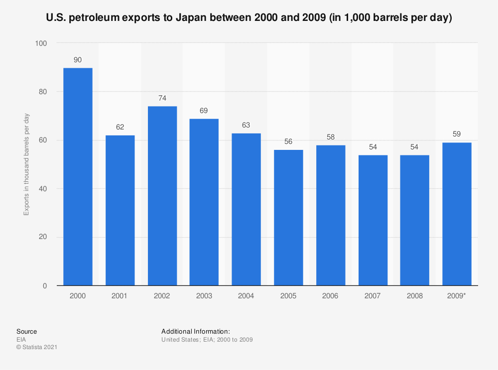Statistic: U.S. petroleum exports to Japan between 2000 and 2009 (in 1,000 barrels per day) | Statista