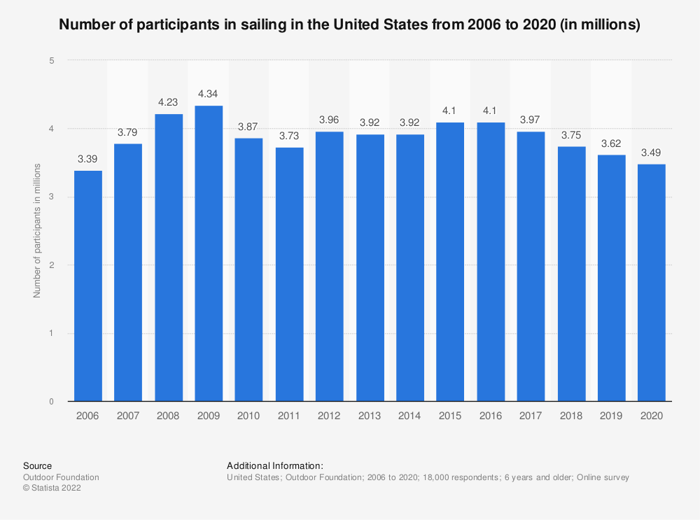 Statistic: Number of participants in sailing in the United States from 2006 to 2016 (in millions) | Statista