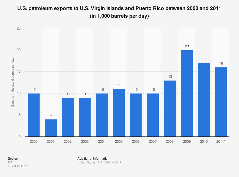 Statistic: U.S. petroleum exports to U.S. Virgin Islands and Puerto Rico between 2000 and 2011 (in 1,000 barrels per day) | Statista