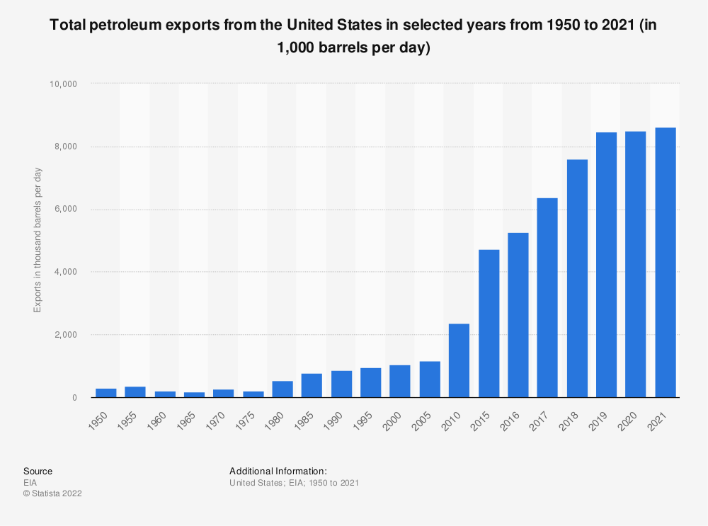 Statistic: Total petroleum exports from the United States in selected years from 1950 to 2020 (in 1,000 barrels per day) | Statista