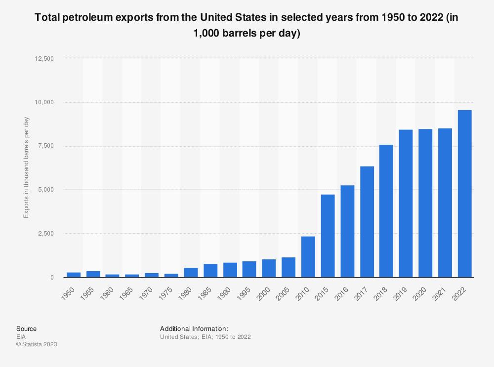 Statistic: Total U.S. petroleum exports between 1950 and 2018 (in 1,000 barrels per day)* | Statista