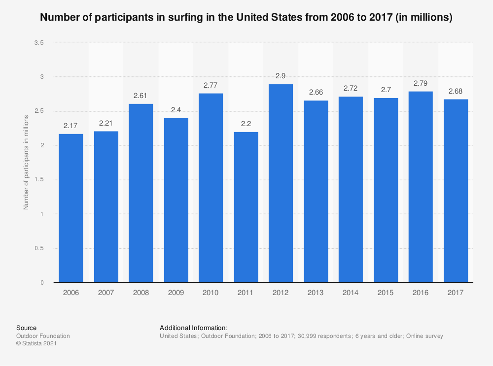 Statistic: Number of participants in surfing in the United States from 2006 to 2017 (in millions) | Statista