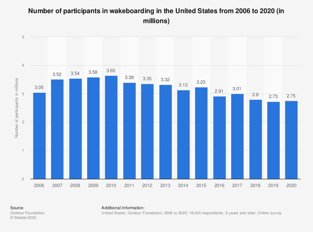 Statistic: Number of participants in wakeboarding in the United States from 2006 to 2018 (in millions) | Statista