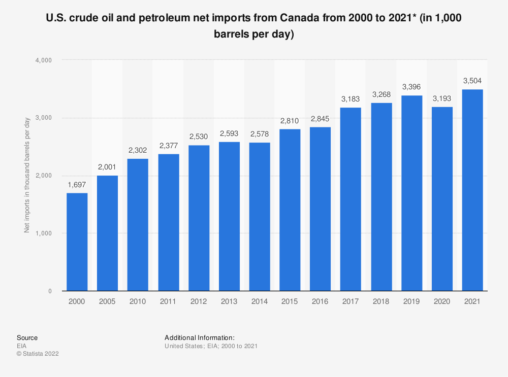 Statistic: U.S. petroleum net imports from Canada from 2000 to 2018 (in 1,000 barrels per day) | Statista