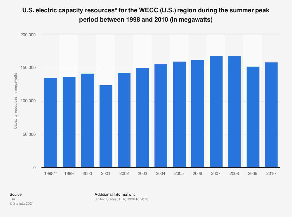 Statistic: U.S. electric capacity resources* for the WECC (U.S.) region during the summer peak period between 1998 and 2010 (in megawatts) | Statista