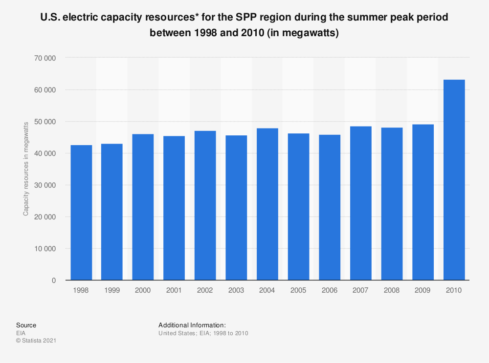 Statistic: U.S. electric capacity resources* for the SPP region during the summer peak period between 1998 and 2010 (in megawatts) | Statista