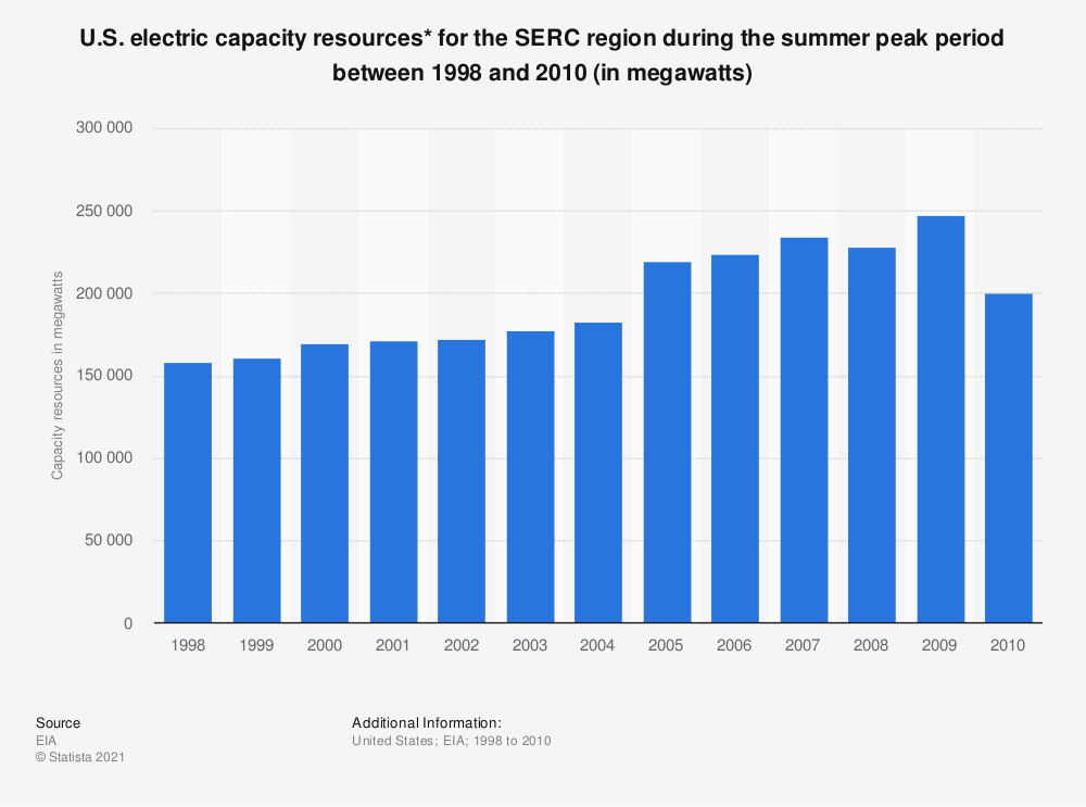 Statistic: U.S. electric capacity resources* for the SERC region during the summer peak period between 1998 and 2010 (in megawatts) | Statista