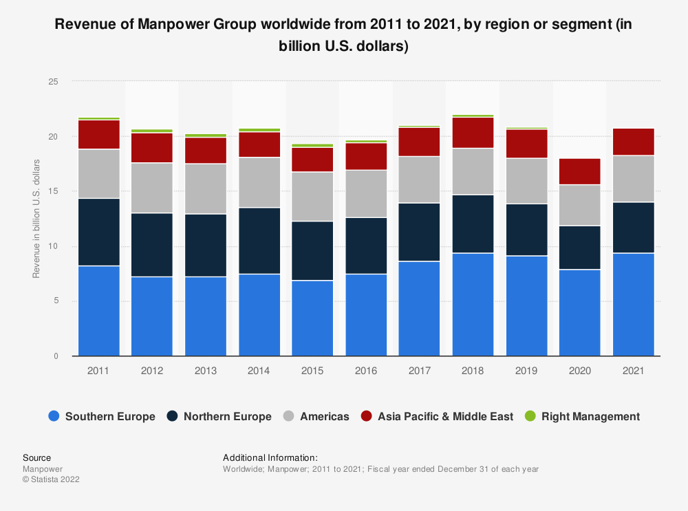 Statistic: Revenue of Manpower Group worldwide from 2011 to 2019, by region or segment (in billion U.S. dollars) | Statista