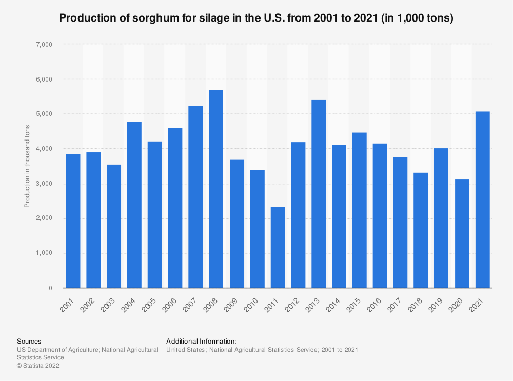 Statistic: Production of sorghum for silage in the U.S. from 2000 to 2020 (in 1,000 tons) | Statista