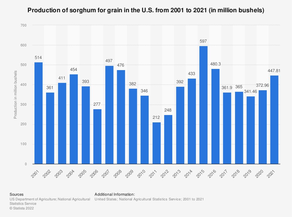 Statistic: Production of sorghum for grain in the U.S. from 2001 to 2018 (in million bushels) | Statista